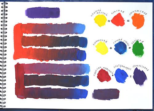 основы живописи: